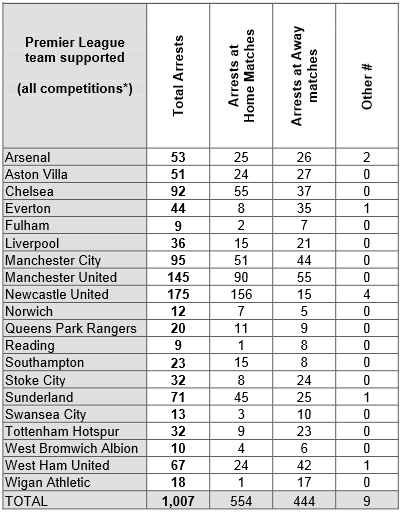 2012 Premier League Arrest Figures
